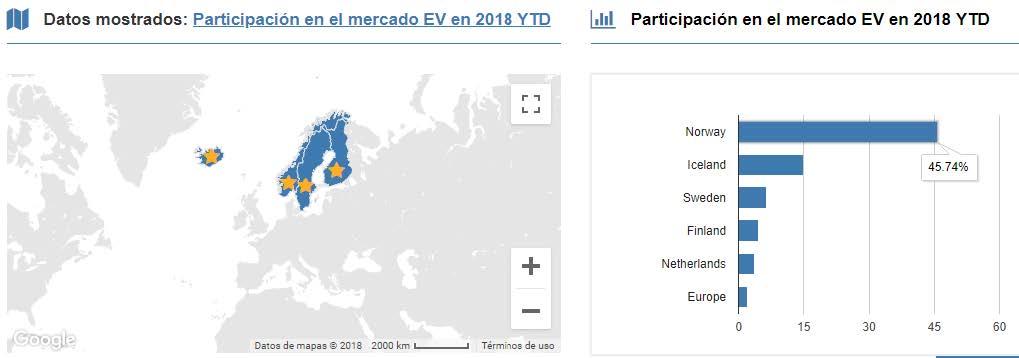 Top 5 en participación en el mercado del vehículo eléctrico en 2018 (datos del Observatorio Europeo de Combustibles Alternativos)